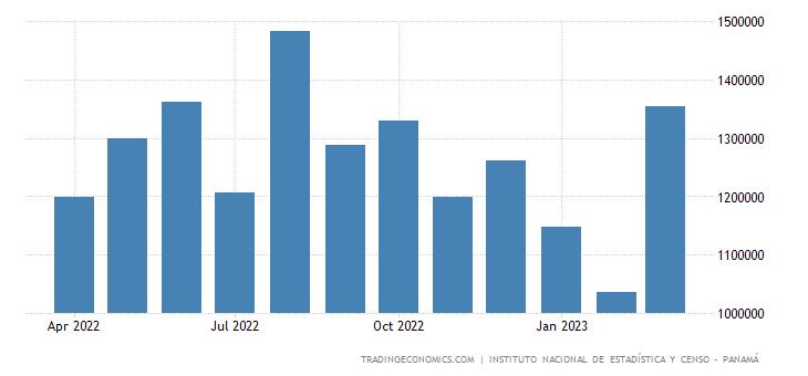 Panama Imports