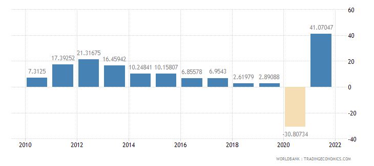panama industry value added annual percent growth wb data
