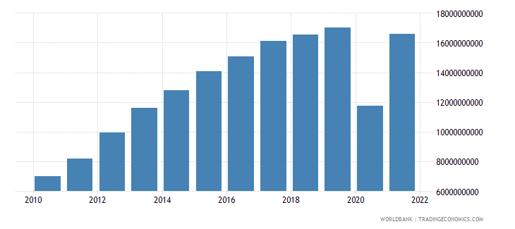 panama industry value added constant 2000 us dollar wb data
