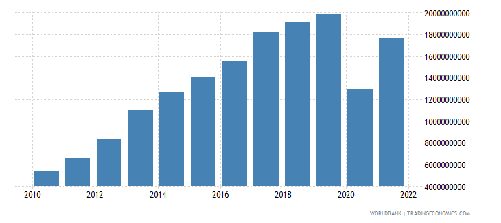 panama industry value added current lcu wb data