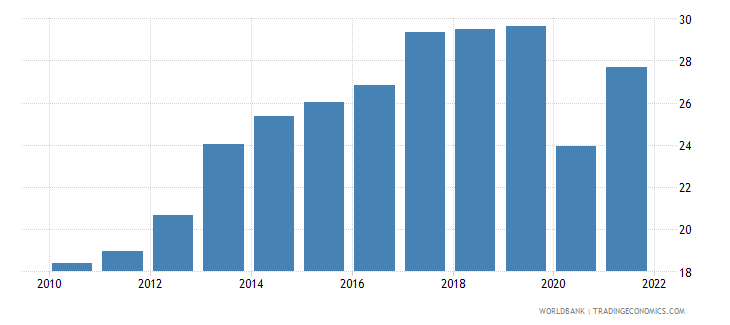 panama industry value added percent of gdp wb data