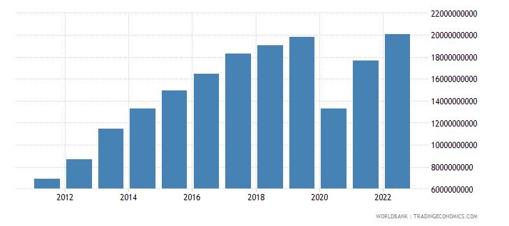 panama industry value added us dollar wb data