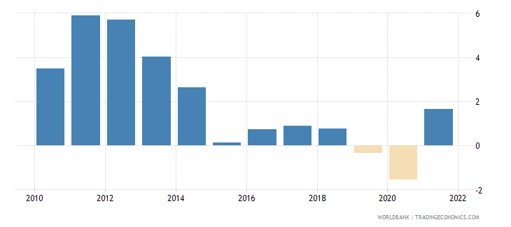 panama inflation consumer prices annual percent wb data