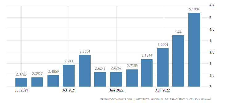 Panama Inflation Rate
