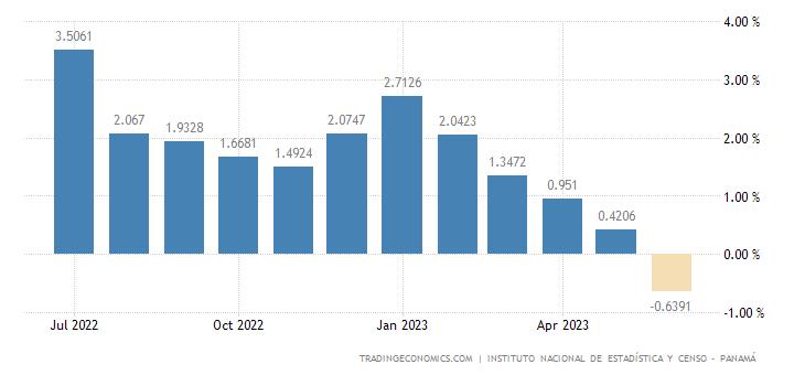 Panama Inflation Rate