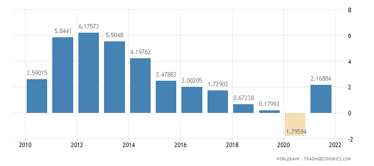 panama inflation gdp deflator annual percent wb data