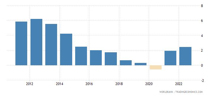 panama inflation gdp deflator linked series annual percent wb data
