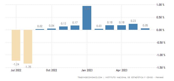 Panama Inflation Rate MoM