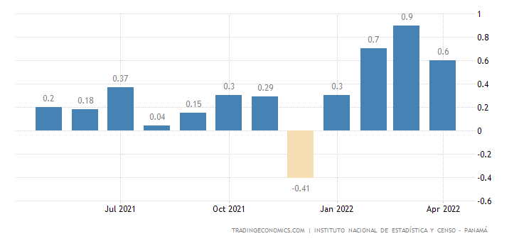 Panama Inflation Rate MoM