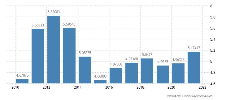 panama interest rate spread lending rate minus deposit rate percent wb data