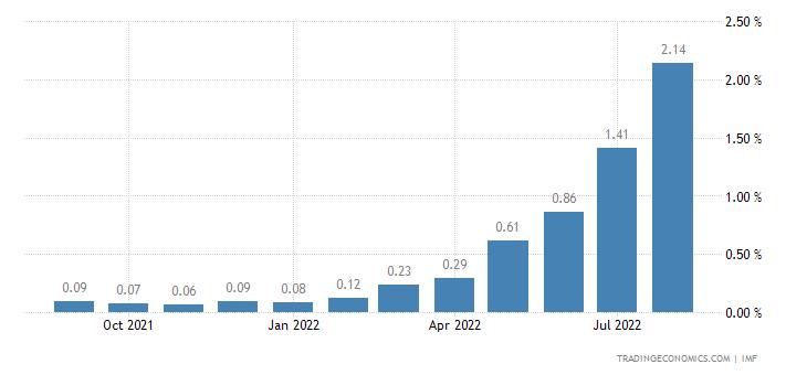Panama Interest Rate