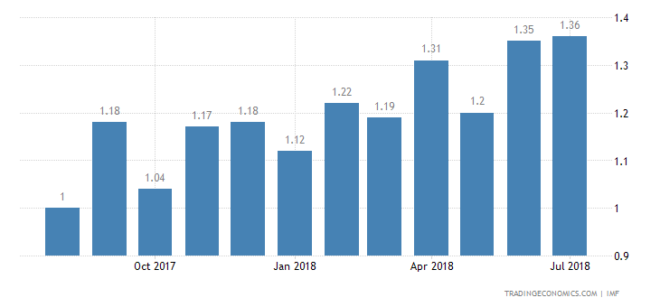 Panama Interest Rate