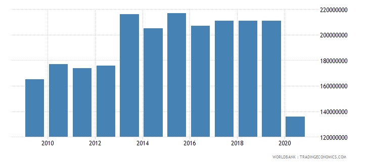 panama international tourism expenditures for passenger transport items us dollar wb data