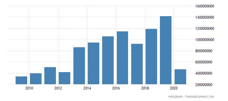panama international tourism expenditures for travel items us dollar wb data