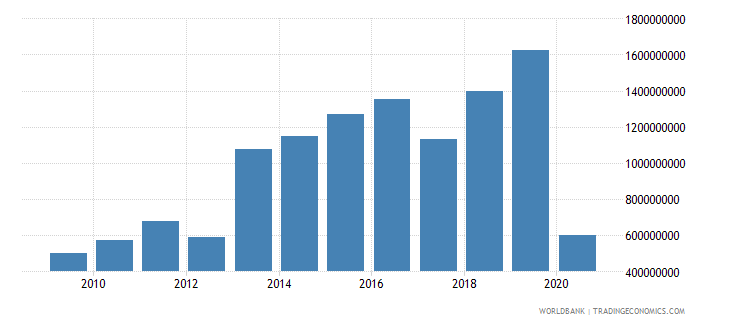 panama international tourism expenditures us dollar wb data