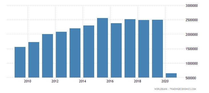 panama international tourism number of arrivals wb data