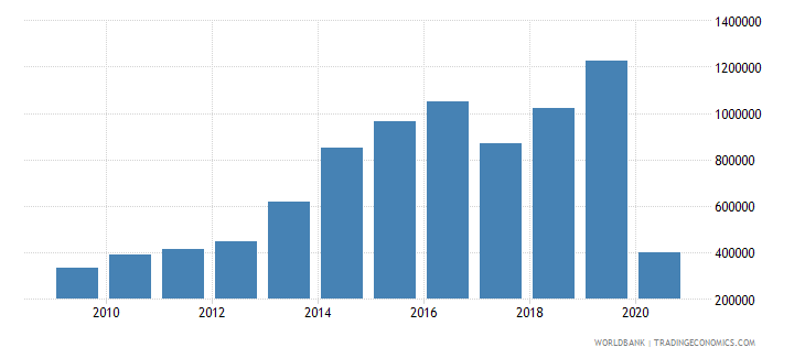 panama international tourism number of departures wb data