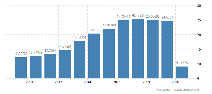 panama international tourism receipts percent of total exports wb data