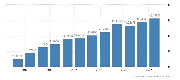 panama labor force female percent of total labor force wb data