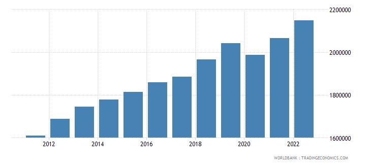 panama labor force total wb data