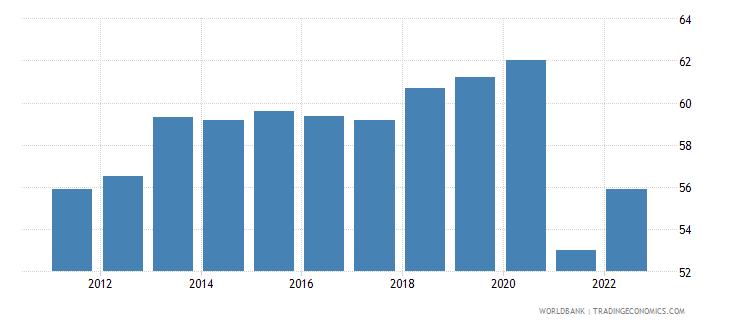 panama labor force with intermediate education female percent of female labor force wb data