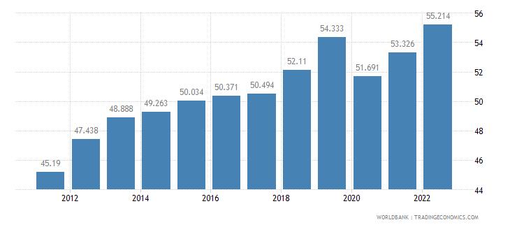 panama labor participation rate female percent of female population ages 15 plus  wb data
