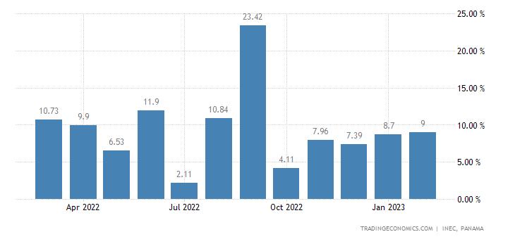 Panama Economic Activity Index YoY Change