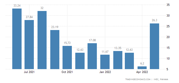 Panama Economic Activity Index YoY Change