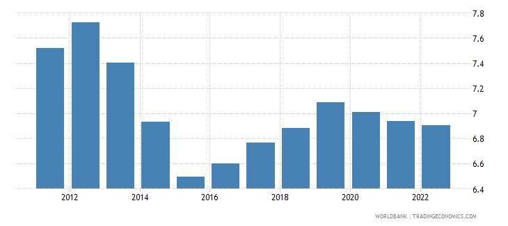 panama lending interest rate percent wb data