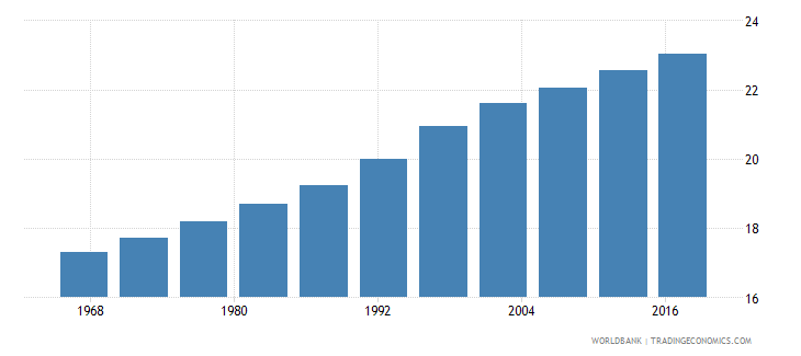 panama life expectancy at age 60 male wb data