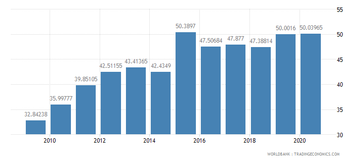 panama liner shipping connectivity index maximum value in 2004  100 wb data