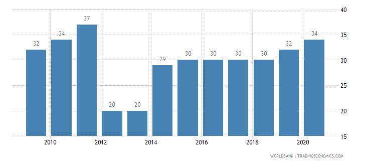 panama listed domestic companies total wb data