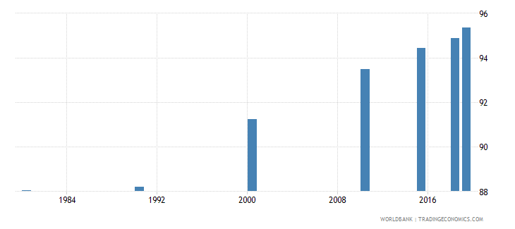 panama literacy rate adult female percent of females ages 15 and above wb data