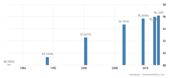 panama literacy rate adult male percent of males ages 15 and above wb data