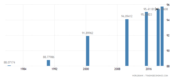 panama literacy rate adult total percent of people ages 15 and above wb data