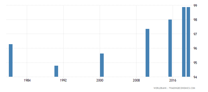 panama literacy rate youth female percent of females ages 15 24 wb data
