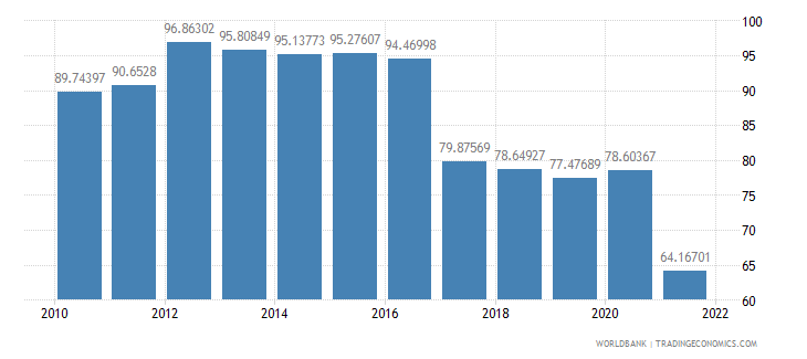 panama manufactures imports percent of merchandise imports wb data