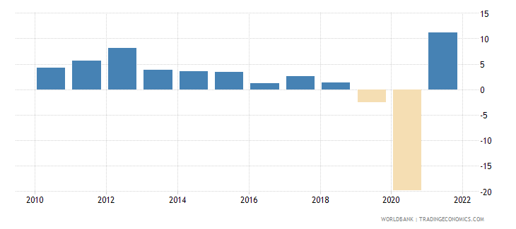 panama manufacturing value added annual percent growth wb data