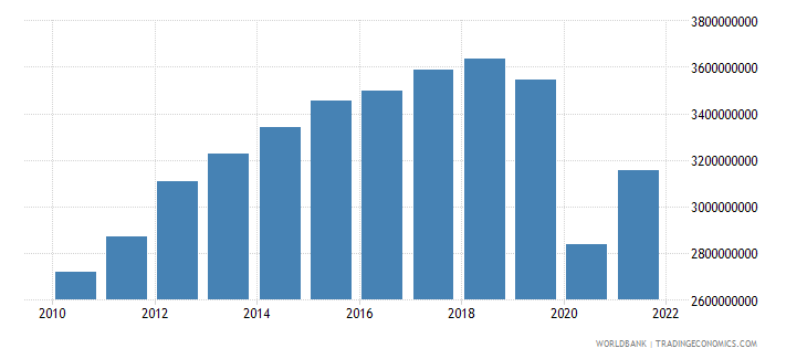 panama manufacturing value added constant 2000 us dollar wb data