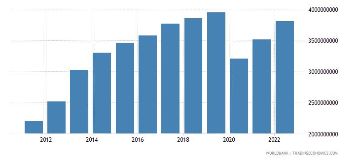 panama manufacturing value added current lcu wb data