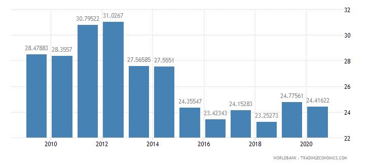 panama market capitalization of listed companies percent of gdp wb data