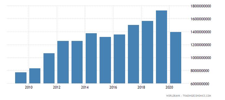 panama market capitalization of listed companies us dollar wb data