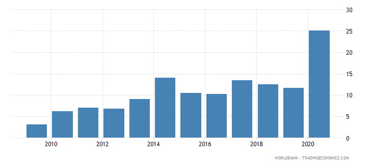 panama merchandise exports to developing economies in east asia  pacific percent of total merchandise exports wb data