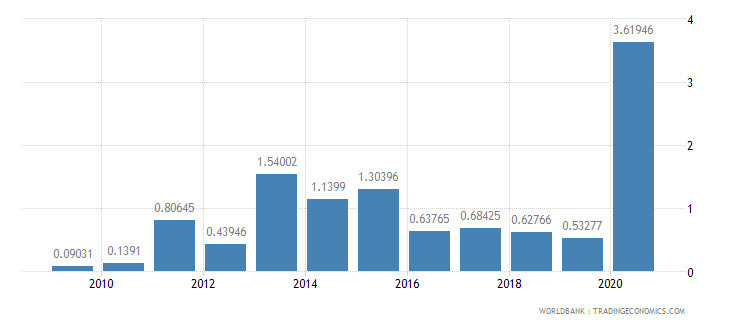 panama merchandise exports to developing economies in europe  central asia percent of total merchandise exports wb data
