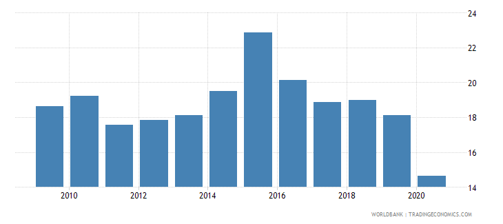 panama merchandise exports to developing economies in latin america  the caribbean percent of total merchandise exports wb data