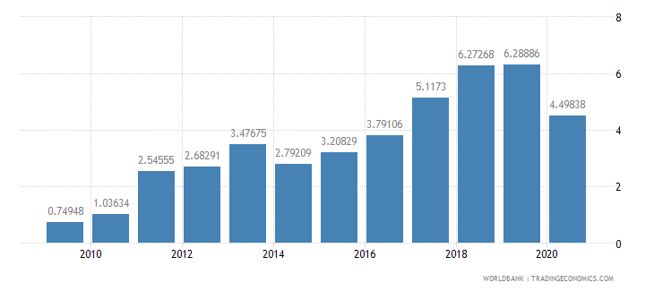 panama merchandise exports to developing economies in south asia percent of total merchandise exports wb data