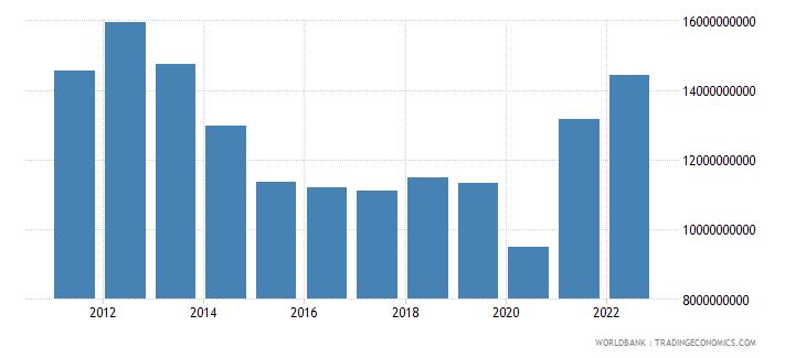 panama merchandise exports us dollar wb data