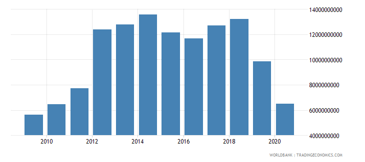 panama merchandise imports by the reporting economy us dollar wb data