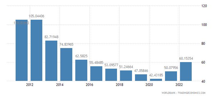 panama merchandise trade percent of gdp wb data