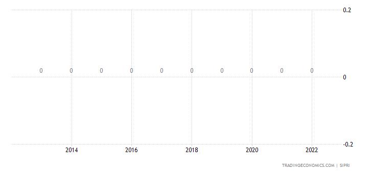 Panama Military Expenditure